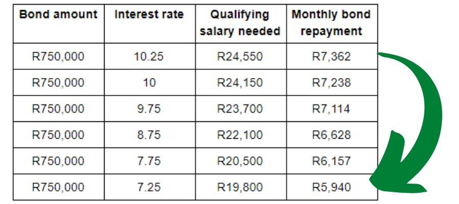 Effect of interest rate on home loan qualification and affordability, May 2020