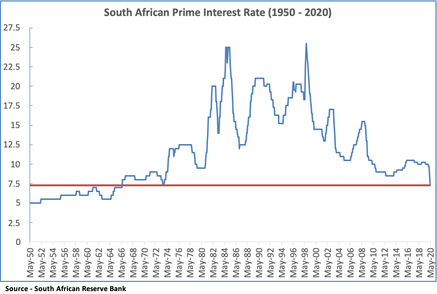 Prime interest rates in South Africa